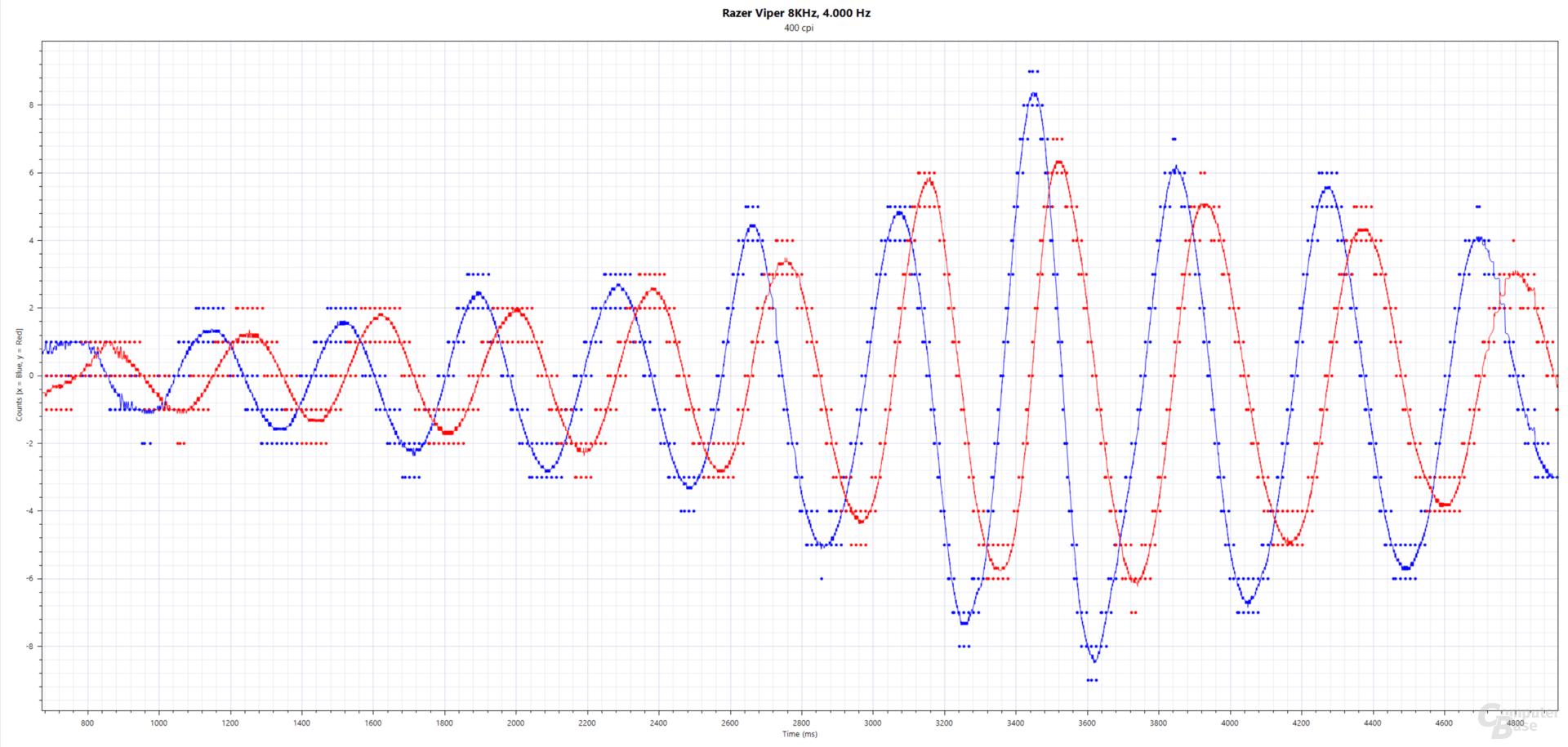 Blau: xCounts(ms), Rot: yCounts(ms); Razer Viper 8KHz (PMW-3399, 400 cpi, 4.000 Hertz, Stoffmauspad)
