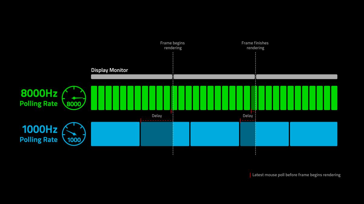 Die Polling-Rate der Maus im Zusammenspiel mit dem Frame-Rendering der GPU