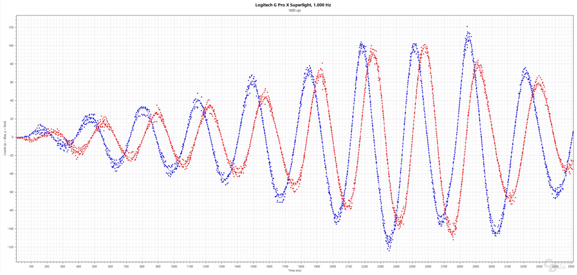 Blau: xCounts(ms), Rot: yCounts(ms); Logitech G Pro X Superlight (Logitech Hero, 1.600 cpi, 1.000 Hertz, Stoffmauspad)