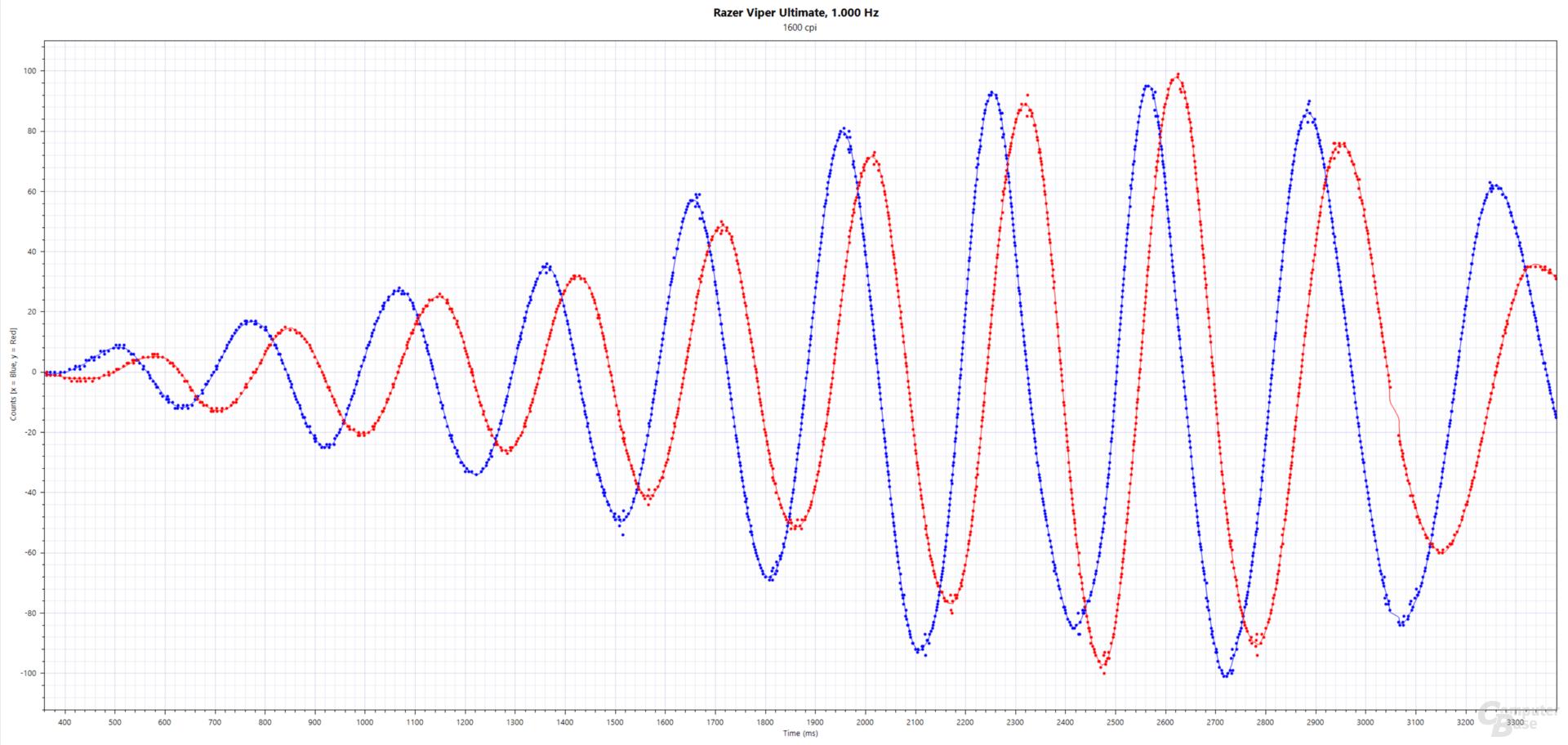 Blau: xCounts(ms), Rot: yCounts(ms); Razer Viper Ultimate (PMW-3399, 1.600 cpi, 1.000 Hertz, Stoffmauspad)