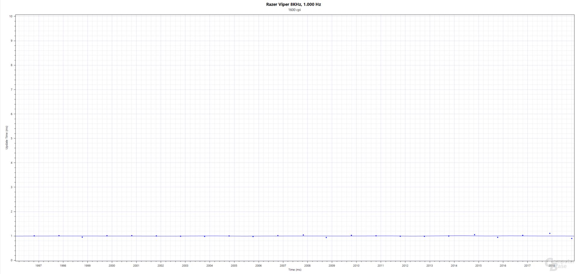 Blau: Updates(ms); Razer Viper 8KHz (PMW-3399, 1.600 cpi, 1.000 Hertz, Stoffmauspad)