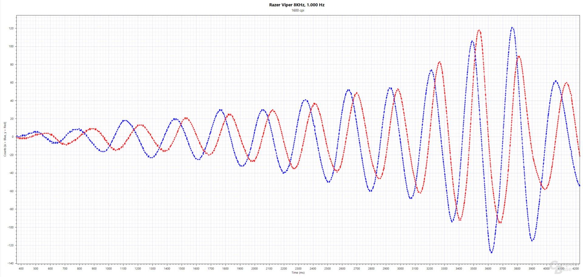 Blau: xCounts(ms), Rot: yCounts(ms); Razer Viper 8KHz (PMW-3399, 1.600 cpi, 1.000 Hertz, Stoffmauspad)