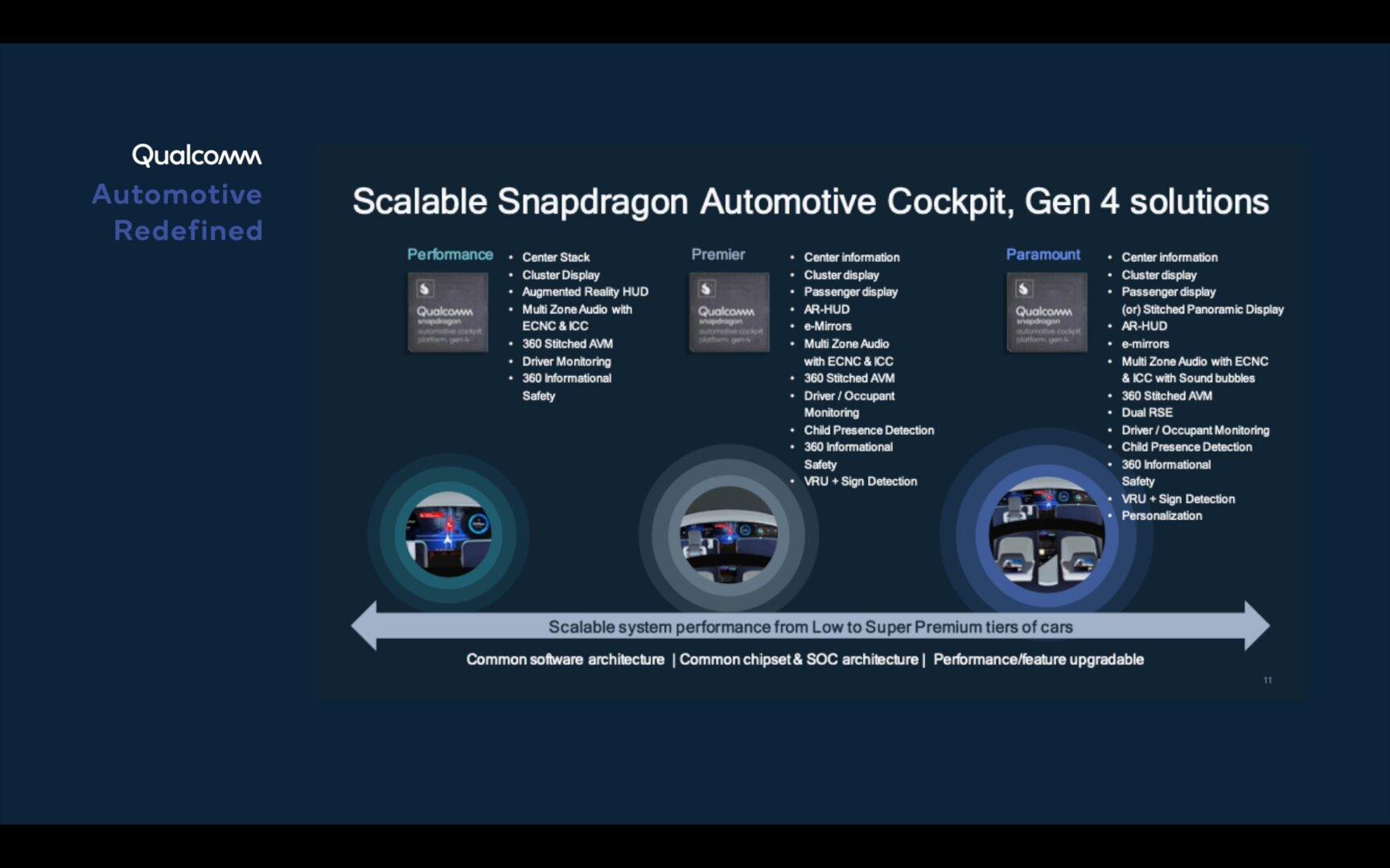 Abstufungen der Snapdragon Automotive Cockpit Platforms