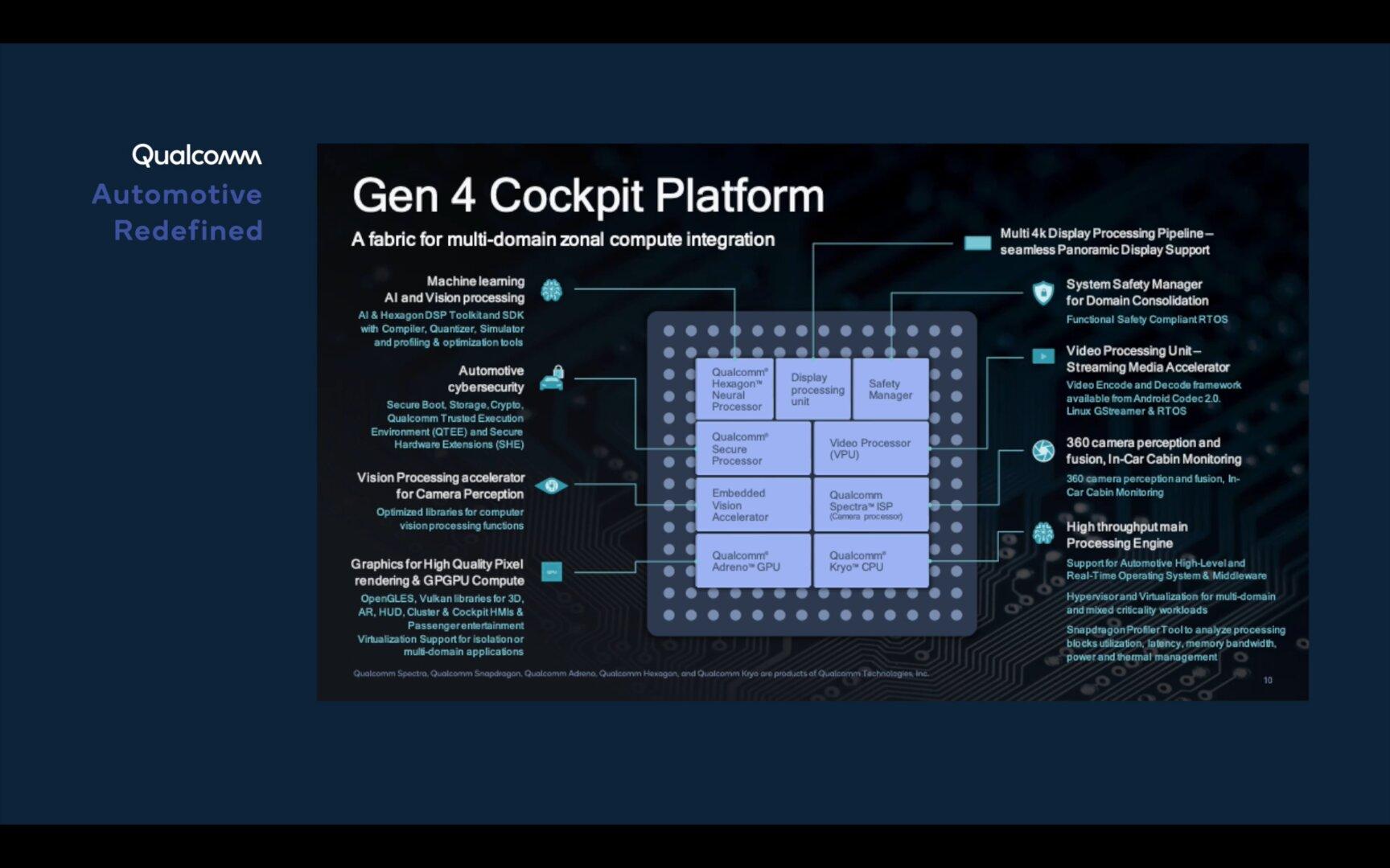 Aufbau der Snapdragon Automotive Cockpit Platforms