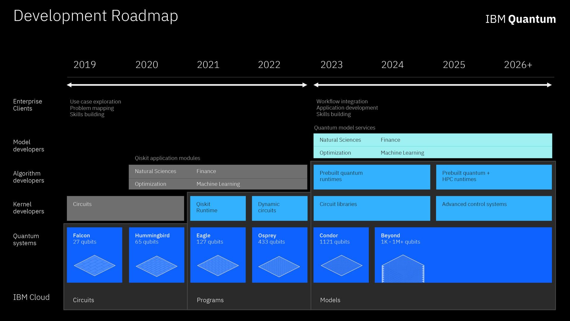 IBM Research IBM Quantum Development Roadmap
