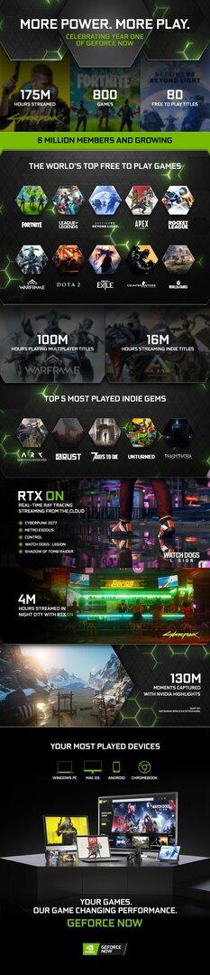 Infografik: 1 Jahr Nvidia GeForce Now