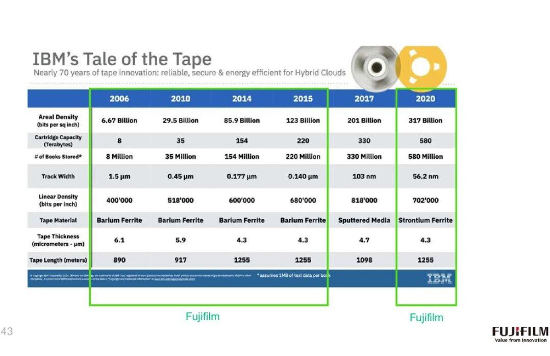 Entwicklung der Speicherdichte von Magnetband bis 2020