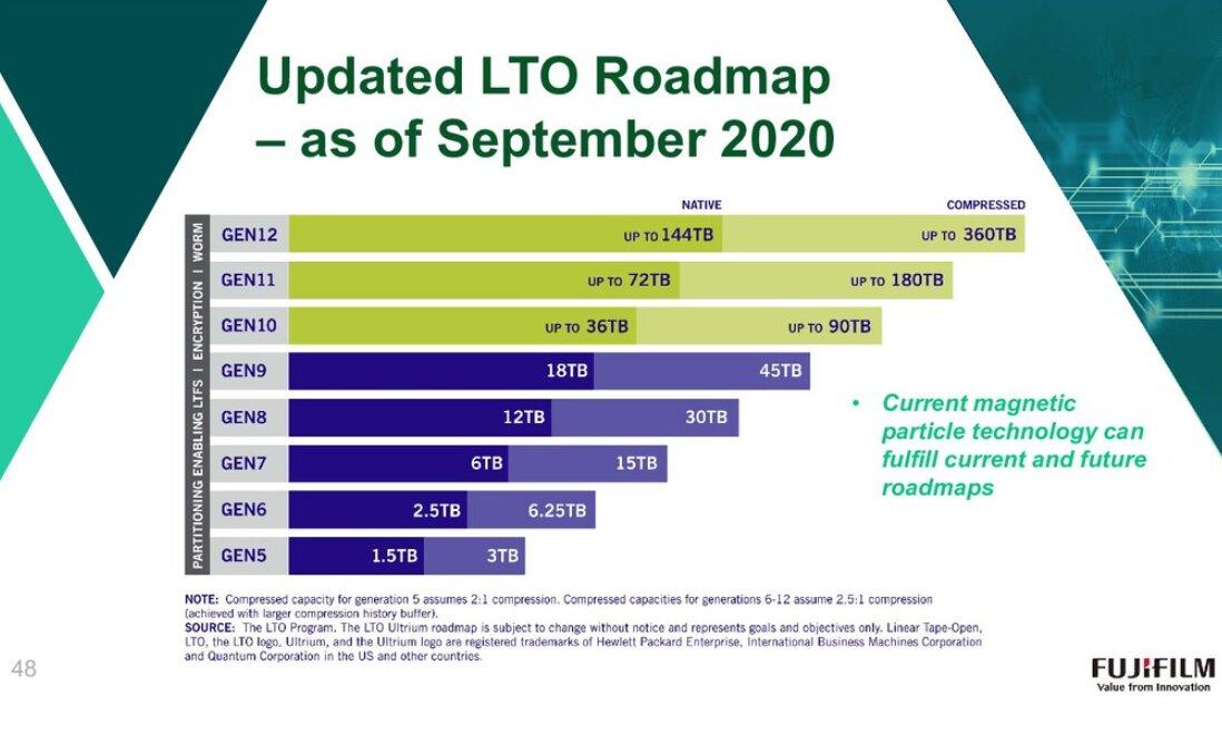 Roadmap für Bandspeicher (LTO)