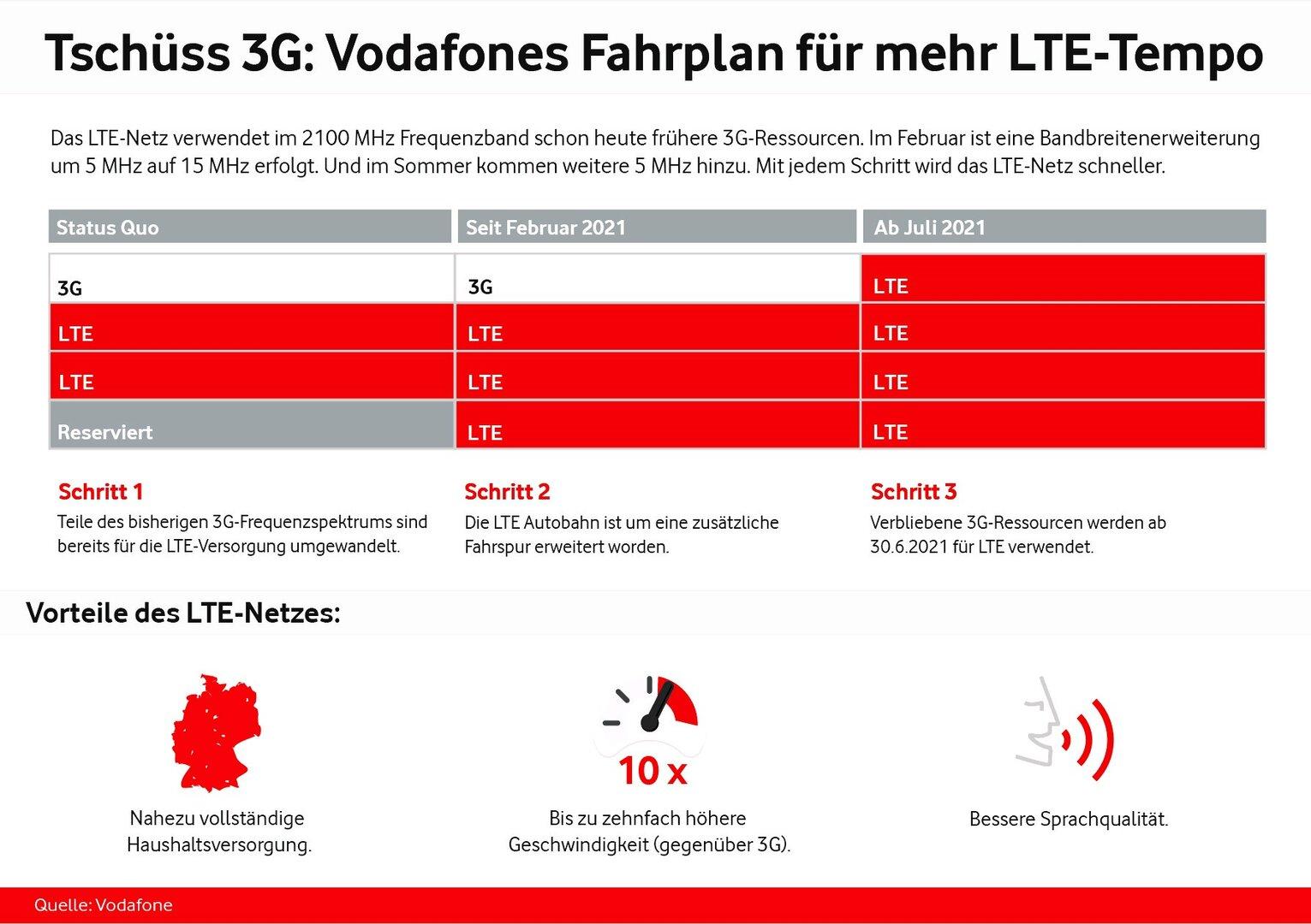 Aktuell 3 × 5MHz im Frequenzband 2.100MHz für LTE, ab Sommer 4 × 5MHz