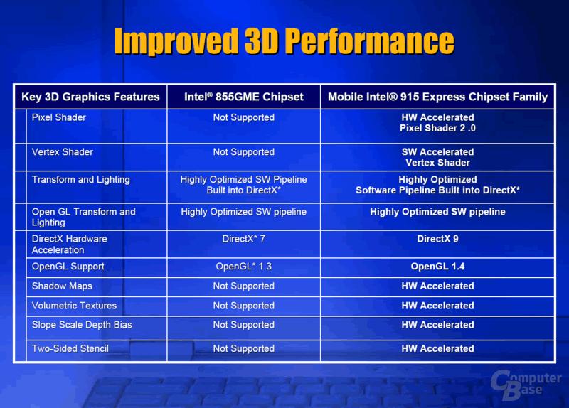Features der integrierten Grafik