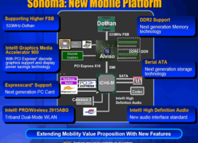 Sonoma Plattform