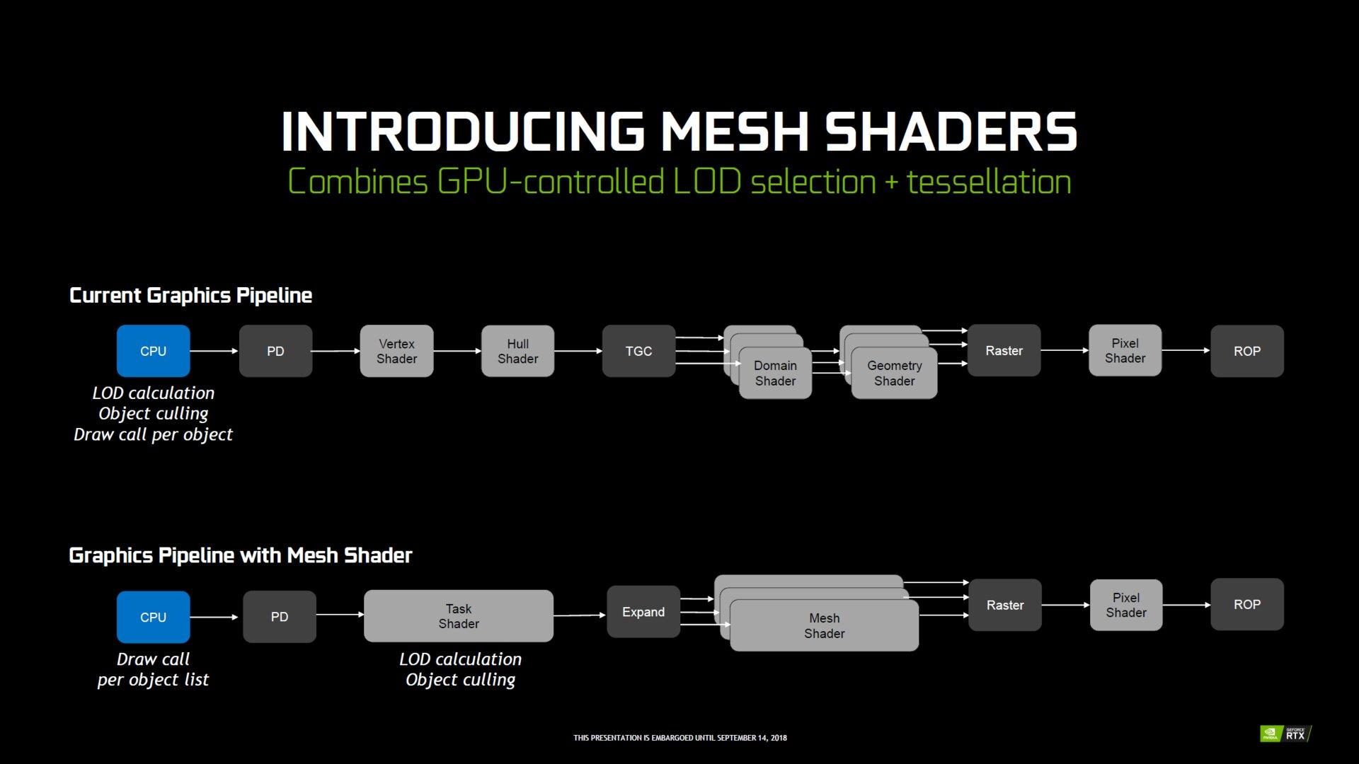 Nvidia stellte Mesh Shader schon 2018 vor