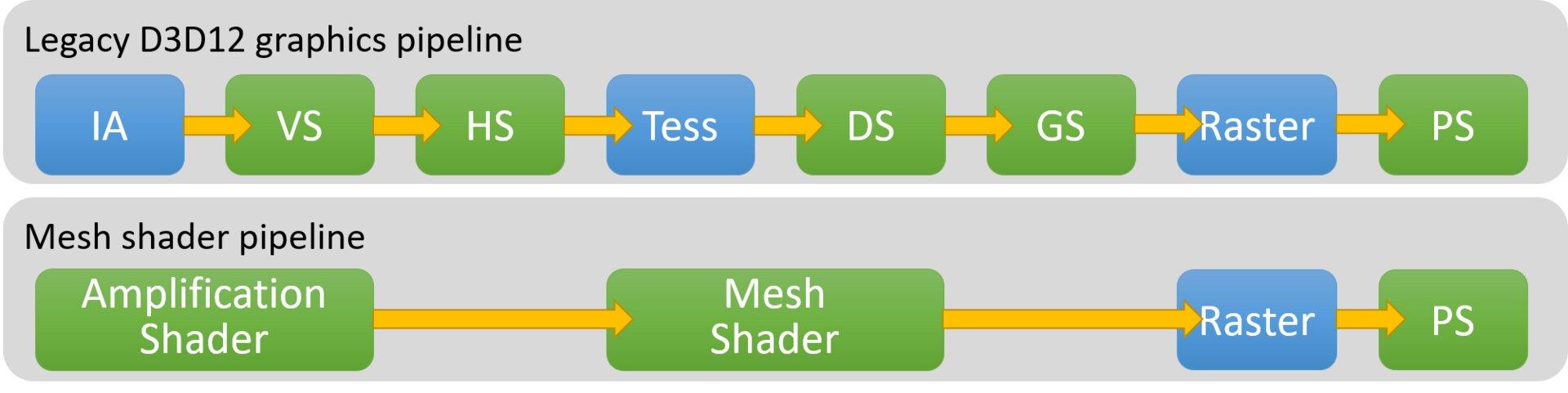 Microsoft beschreibt die Mesh-Shader-Pipeline
