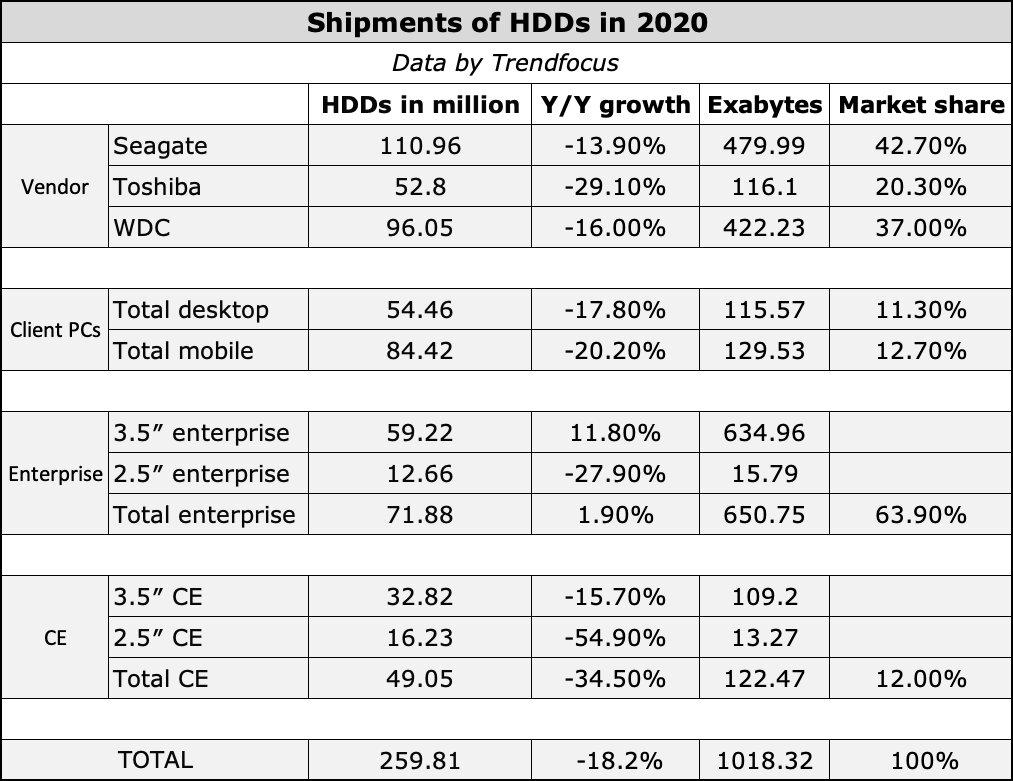 Statistik zum HDD-Absatz 2020 von Trendfocus