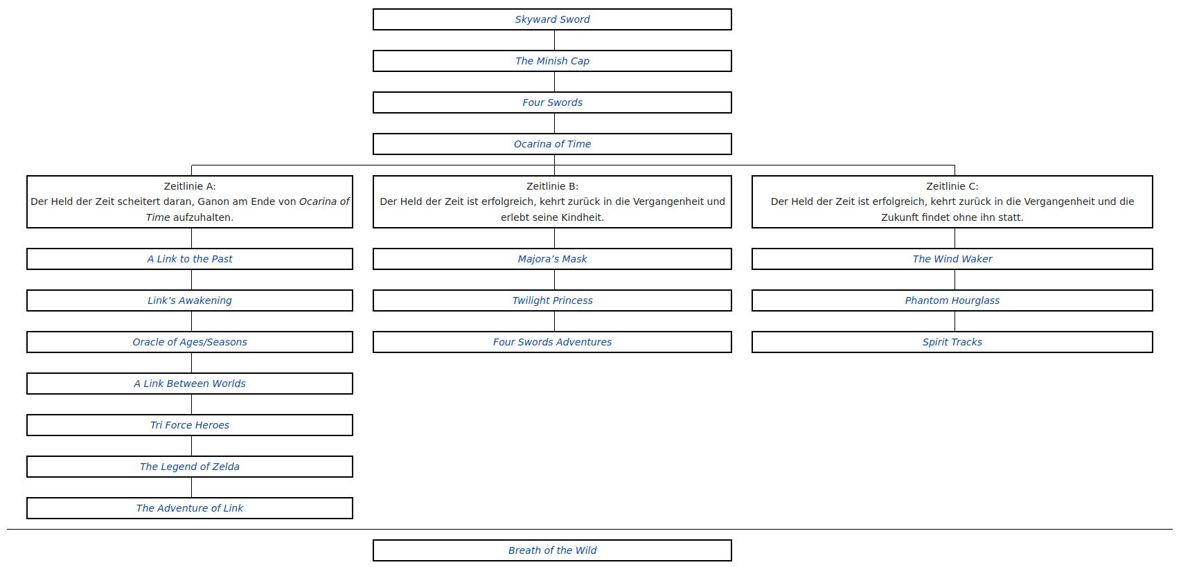 Die Zeitlinien von The Legend of Zelda