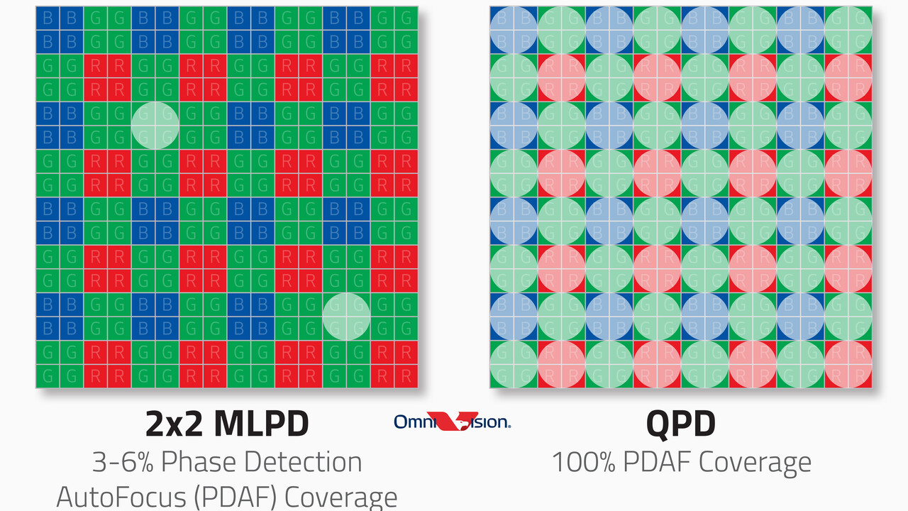 Smartphone-Kameras: OmniVision entwickelt neuen 50-Megapixel-Sensor