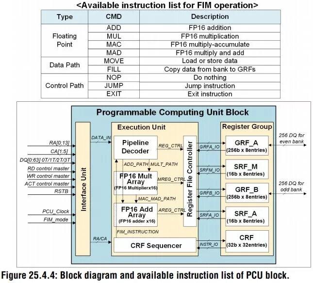 PCU-Möglichkeiten im HBM
