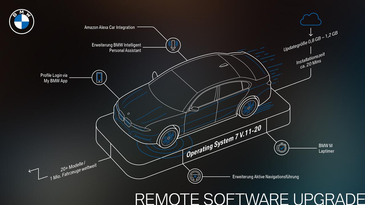 BMW OS 7: Remote Software Upgrade 11/20 bringt Alexa ins Auto - ComputerBase