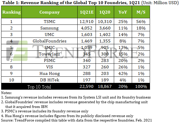 Top-10-Foundries in Q1/2021