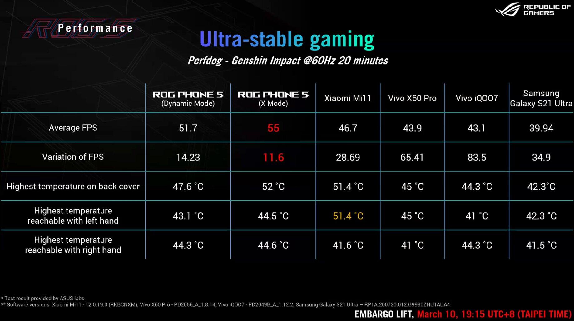 Messwerte von Asus zum ROG Phone 5