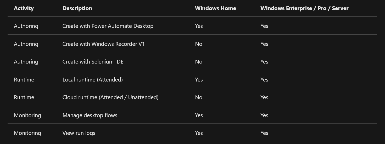 Der Microsoft Power Automate Desktop läuft mit Einschränkungen unter Windows 10 Home