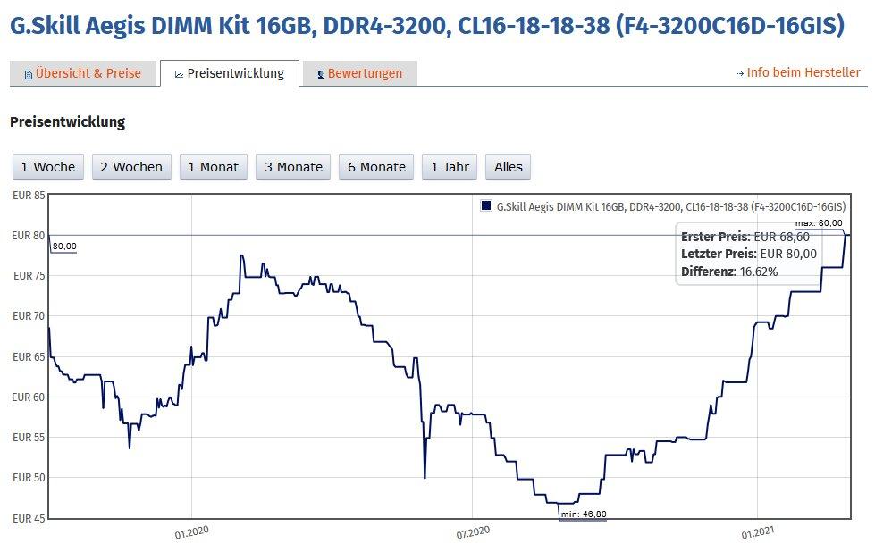 DDR4-3200 im Preisverlauf