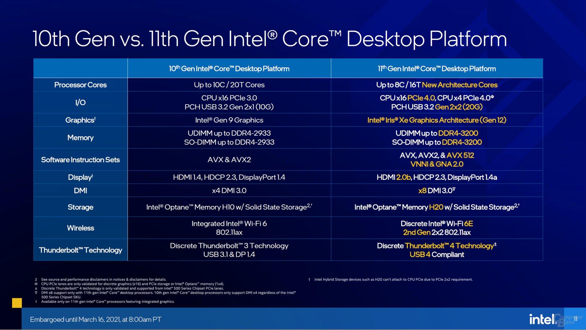 Intel Core der zehnten und elften Generation im Vergleich