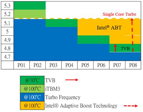 Intel Adaptive Boost beim Core i9-11900K