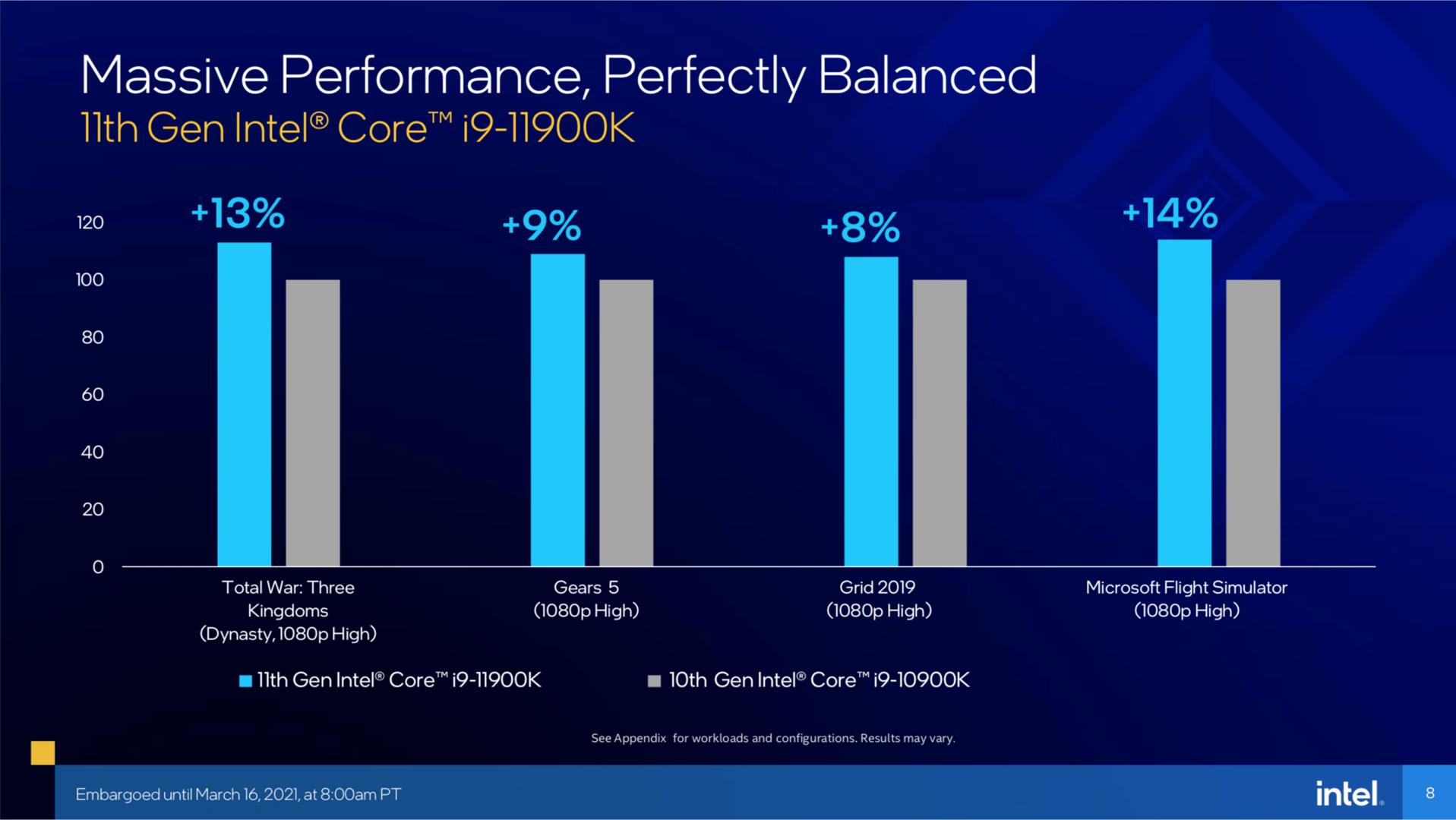 Hersteller-Benchmarks von Intel für Rocket Lake-S