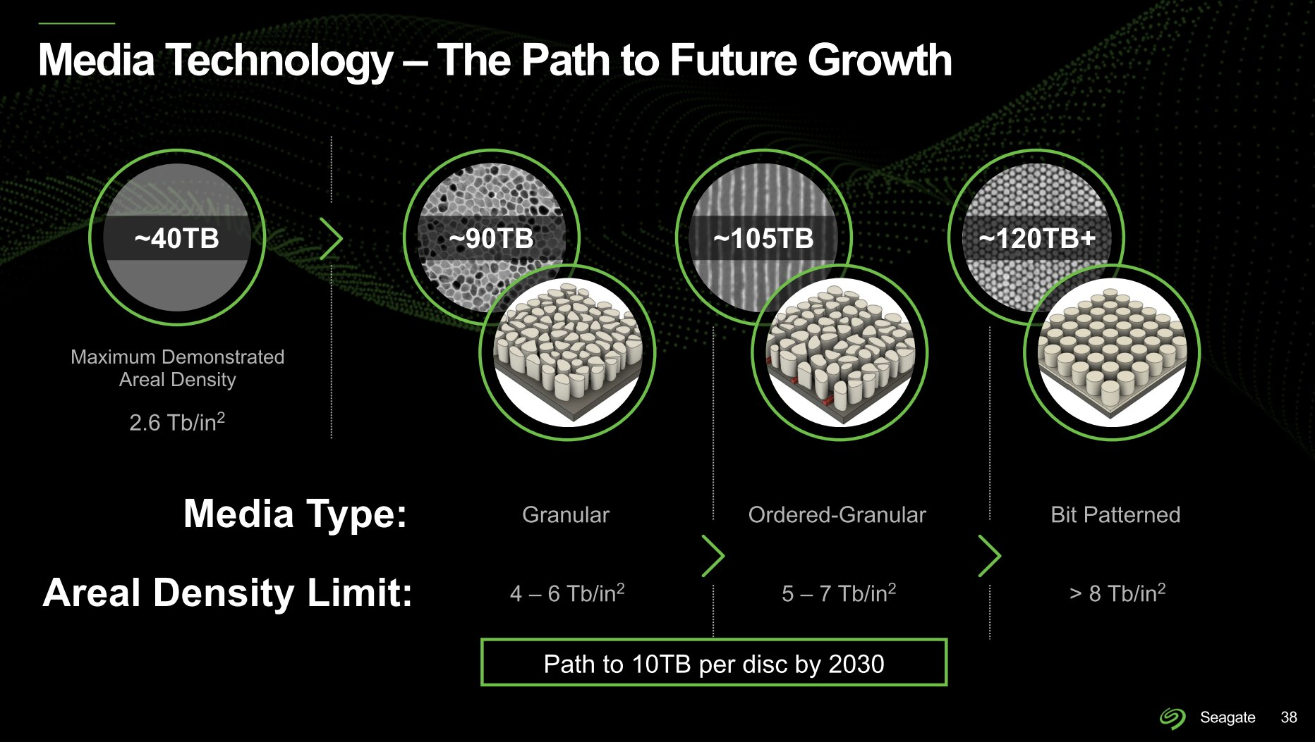 Seagate plant mit neuen HDD-Medien