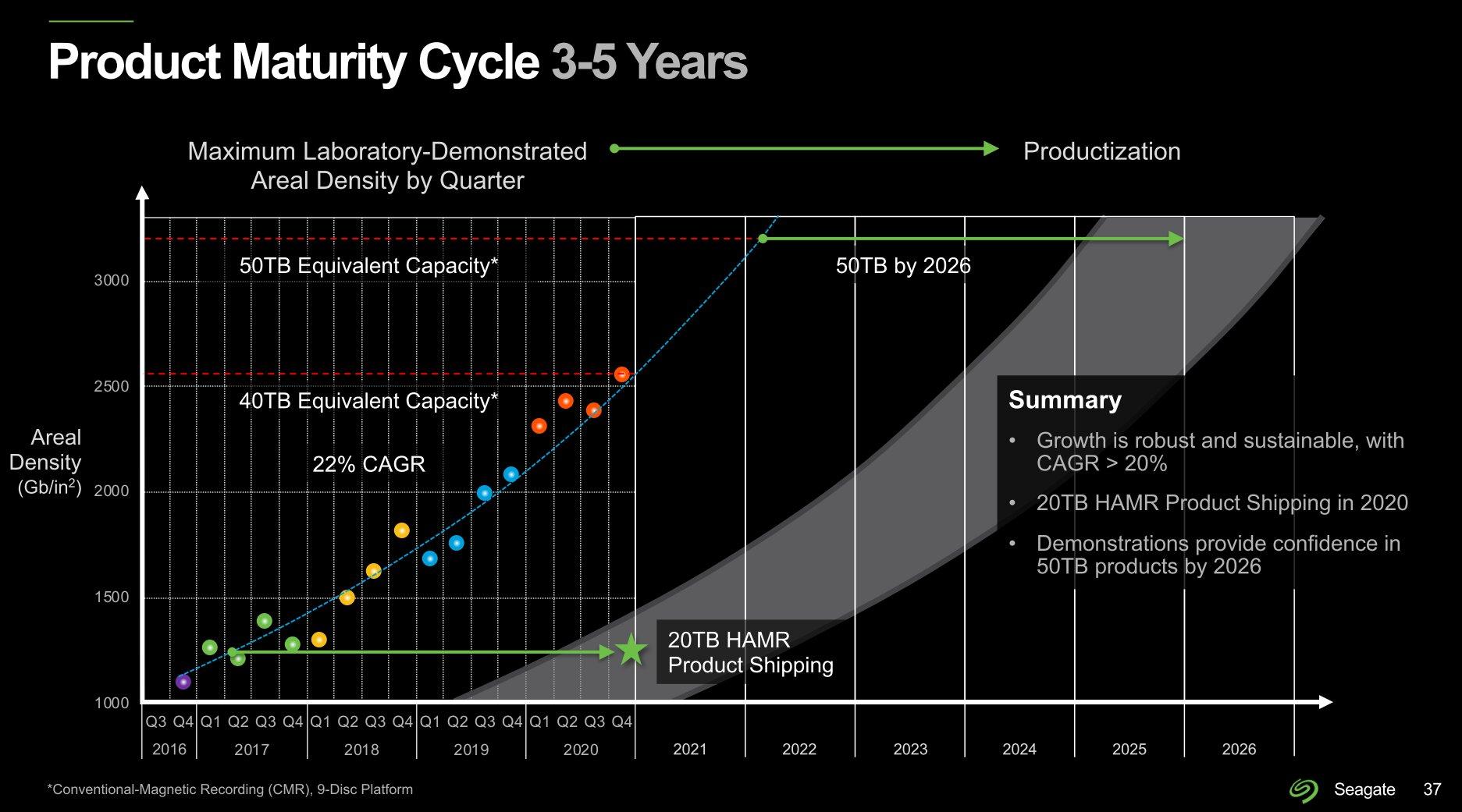 Seagate-Roadmap für HDDs