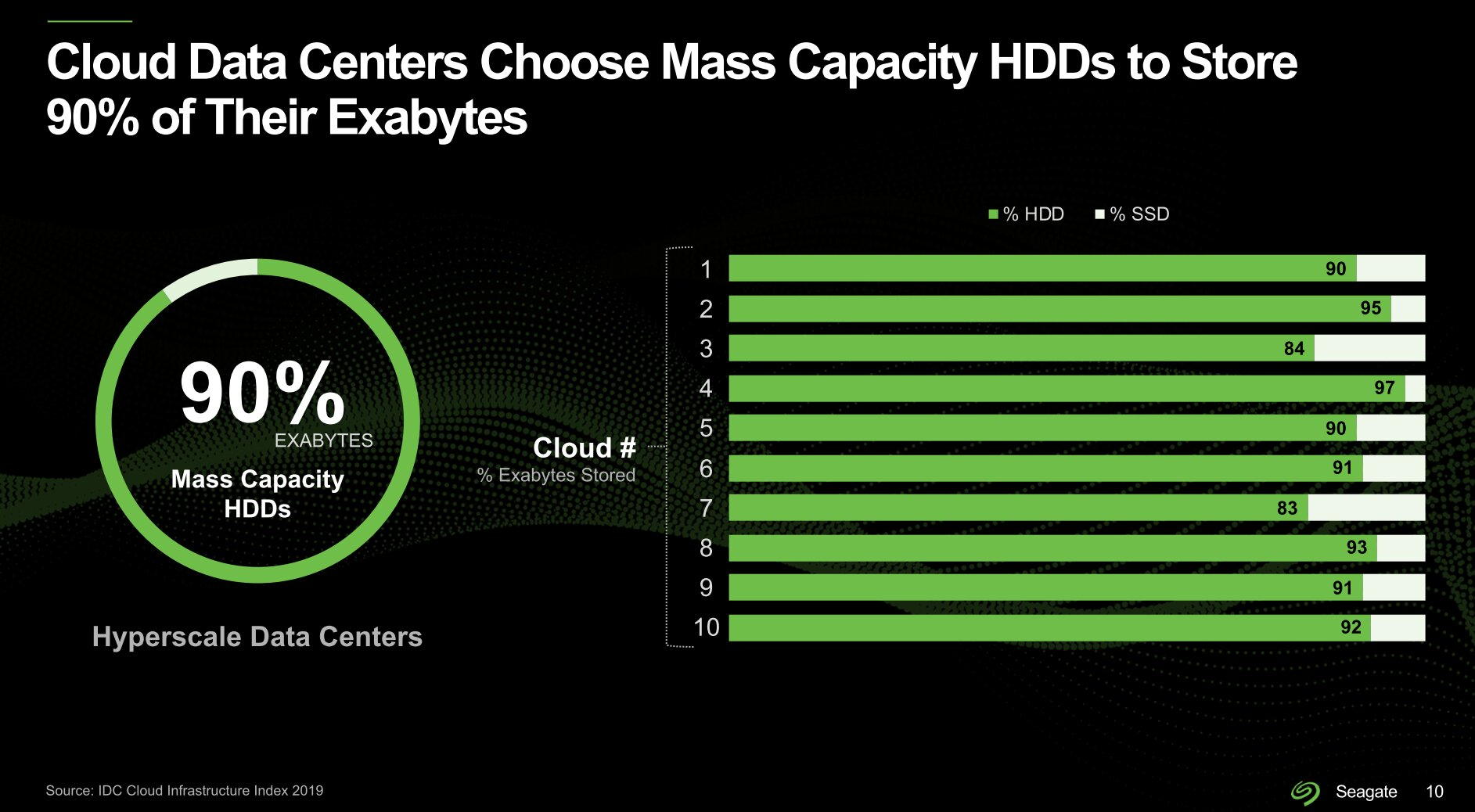 HDD dominiert bei Cloud-Anbietern