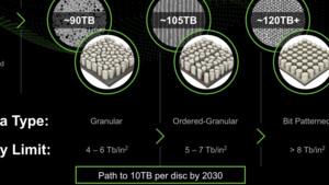 HAMR und neue Medien: Seagate träumt von 100-TB-Festplatten im Jahr 2030