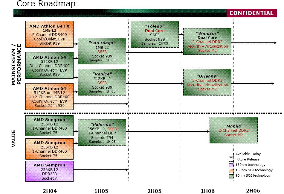 Inoffizielle AMD-Roadmap | Quelle: tweakers.net