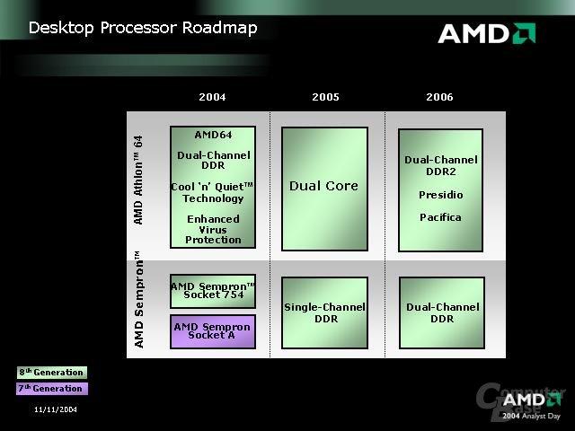 Informationen von AMD zu folgenden AMD-Prozessoren
