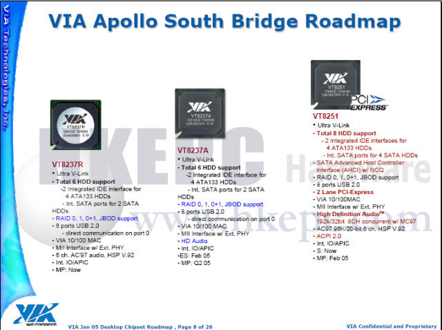 VT8237-Roadmap