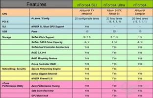 Die drei bekannten nForce4-Chipsätze