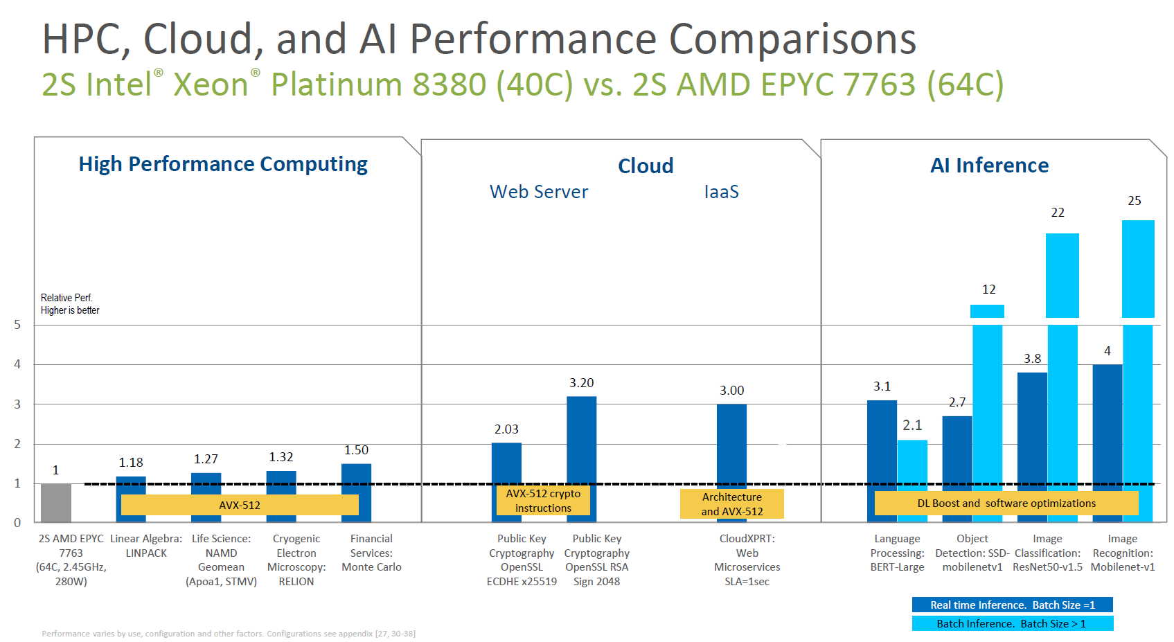 Intel Ice Lake-SP vs AMD Milan und AVX-512 2