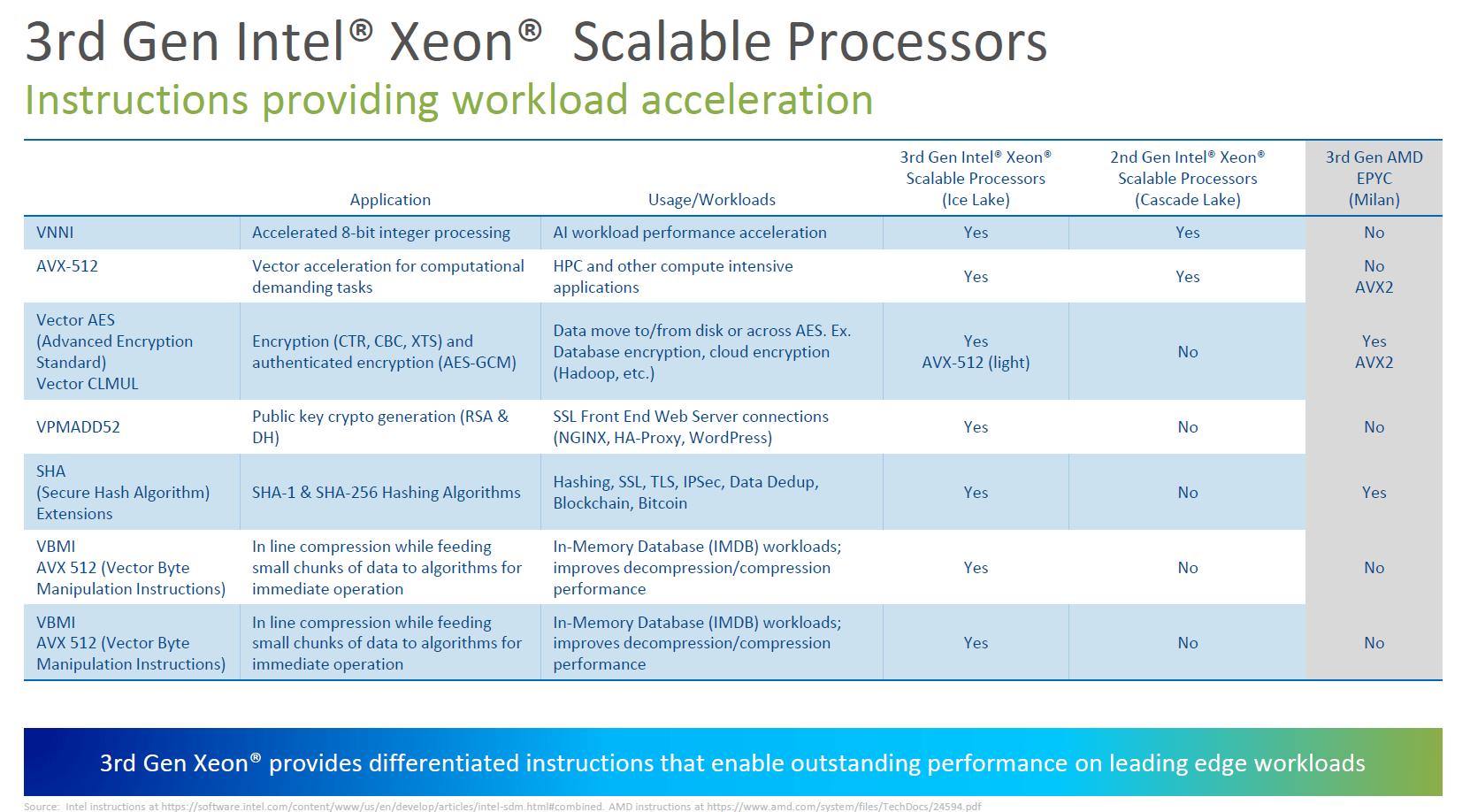 Intel Ice Lake-SP vs AMD Milan und AVX-512
