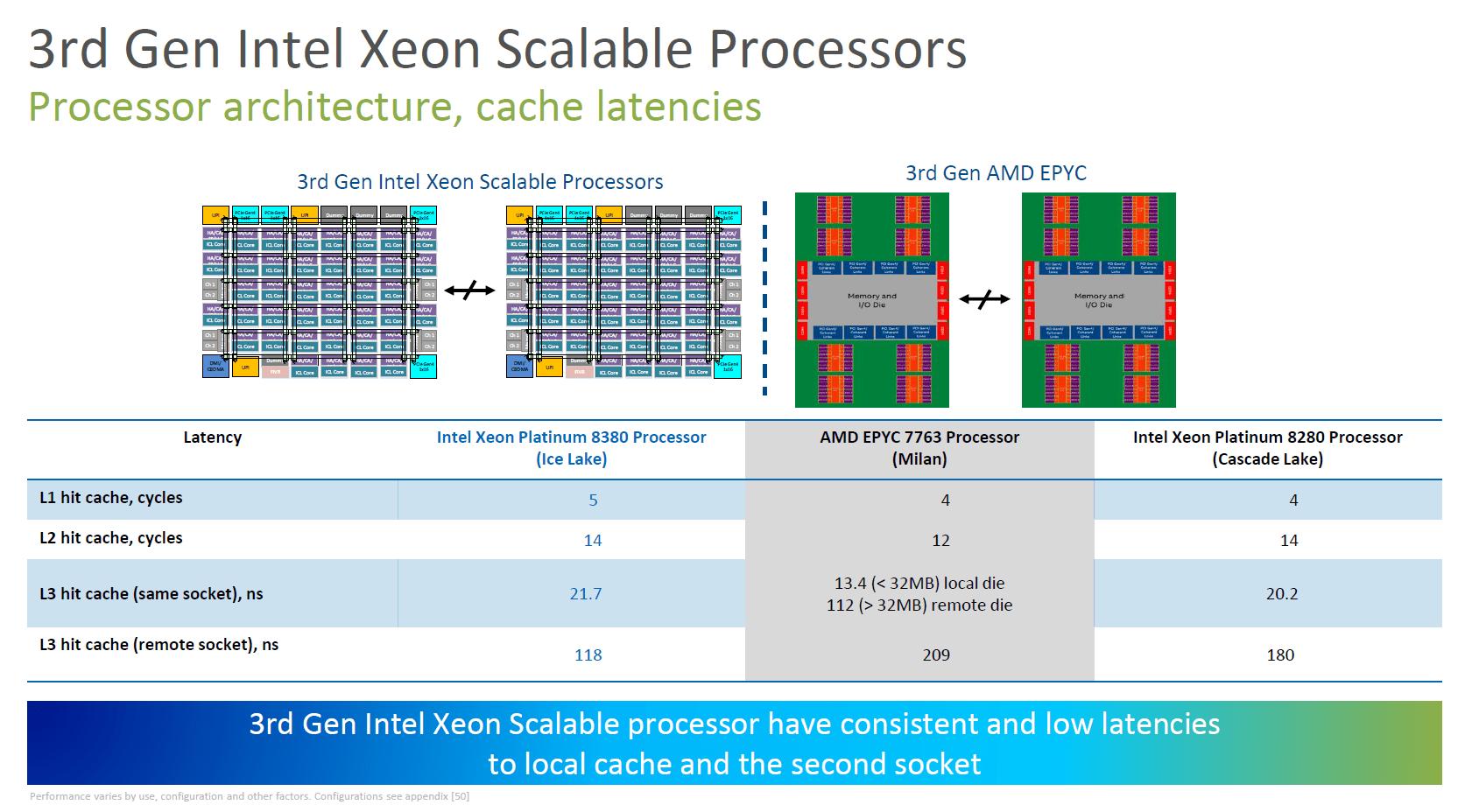 Intel Ice Lake-SP vs AMD Milan
