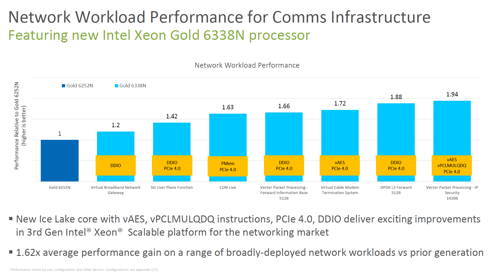 Leistungszuwachs bei den Xeon Gold 6000N