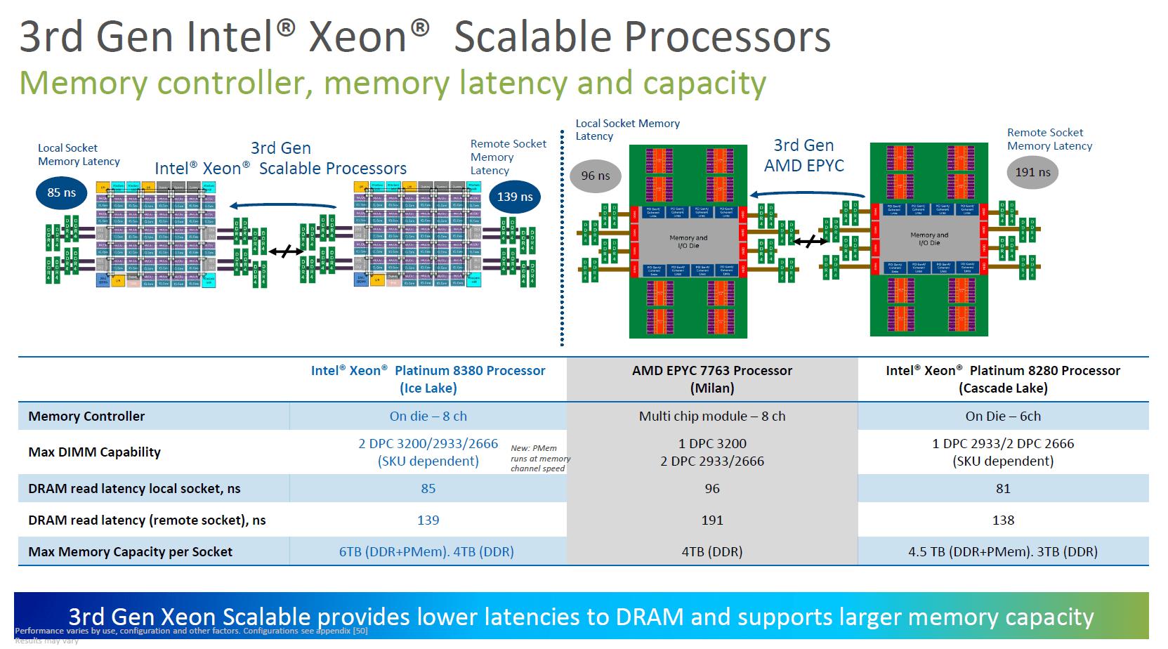 Intel Ice Lake-SP vs AMD Milan 2