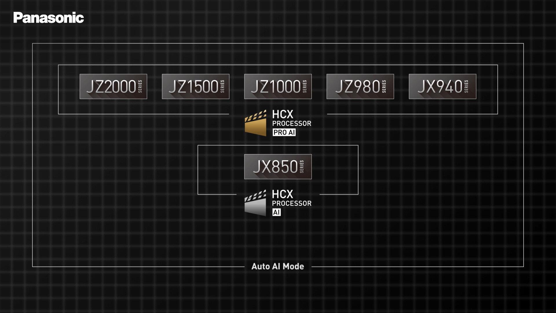 Identischer Prozessor für alle OLED-Modelle