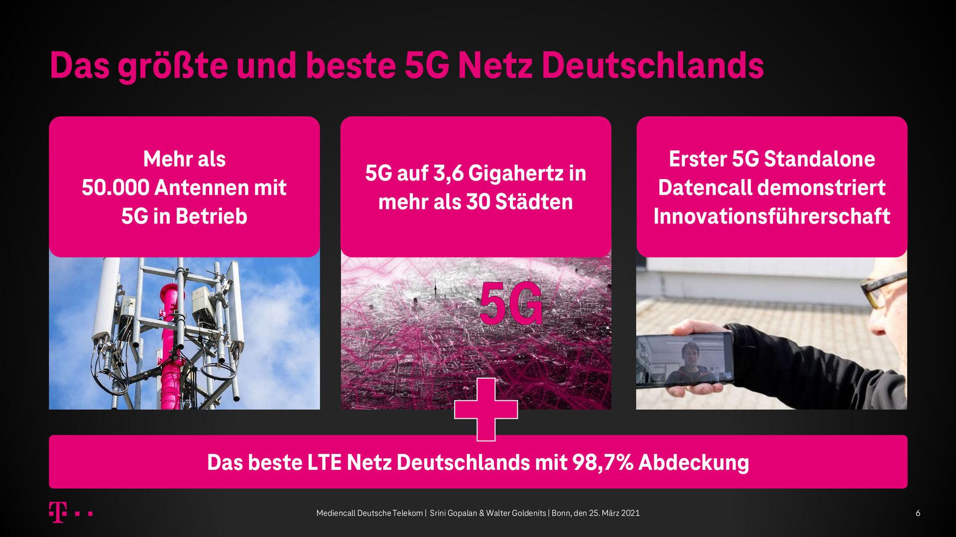 Aktueller Stand (März 2021) beim 5G-Ausbau