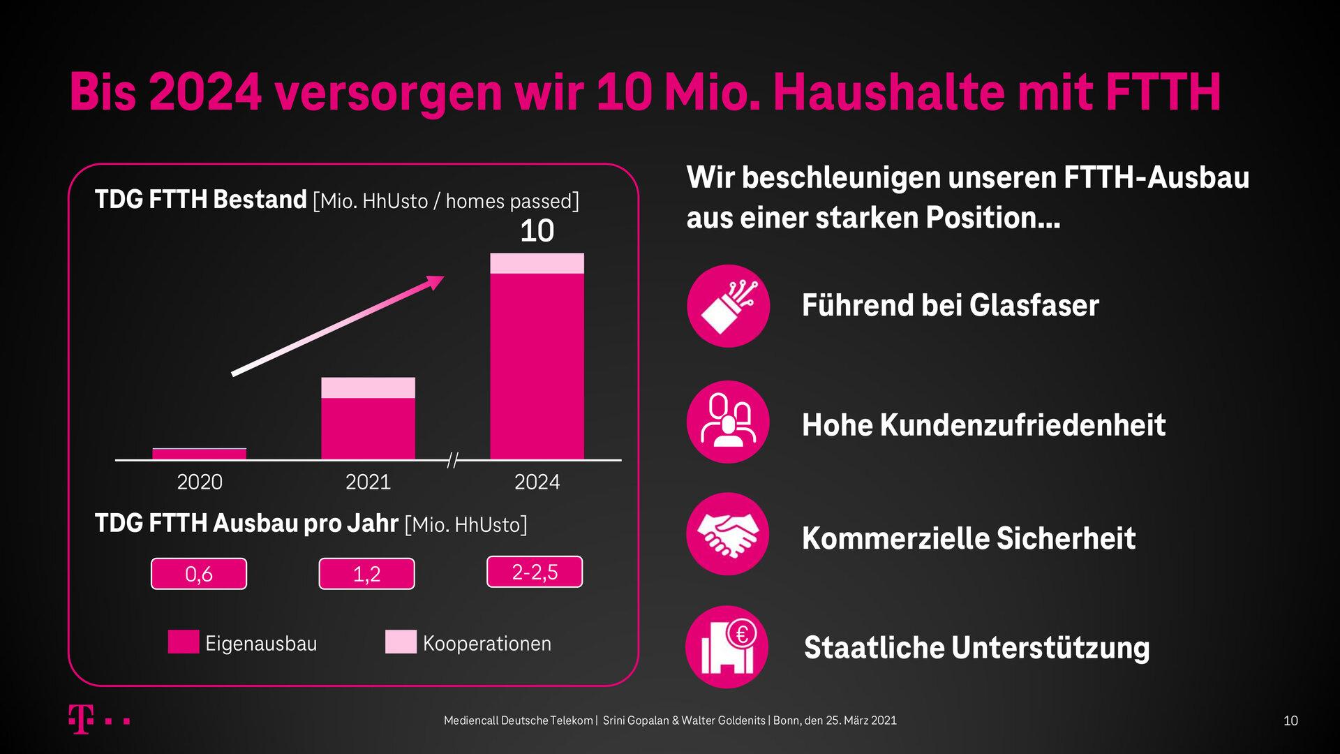 Die FTTH-Ausbaupläne der Telekom