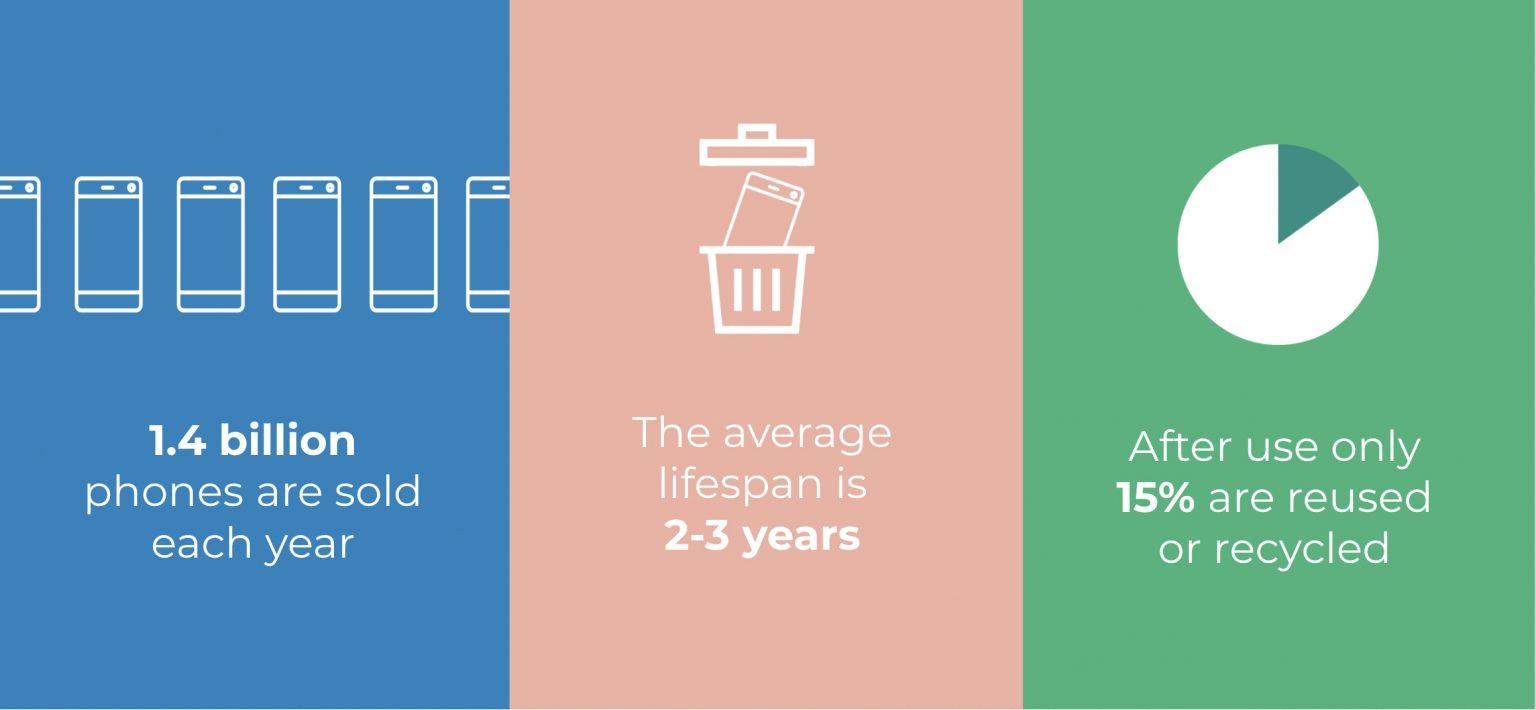 Von jährlich 1,4 Milliarden verkauften Smartphones werden nur 15-20 Prozent recycelt