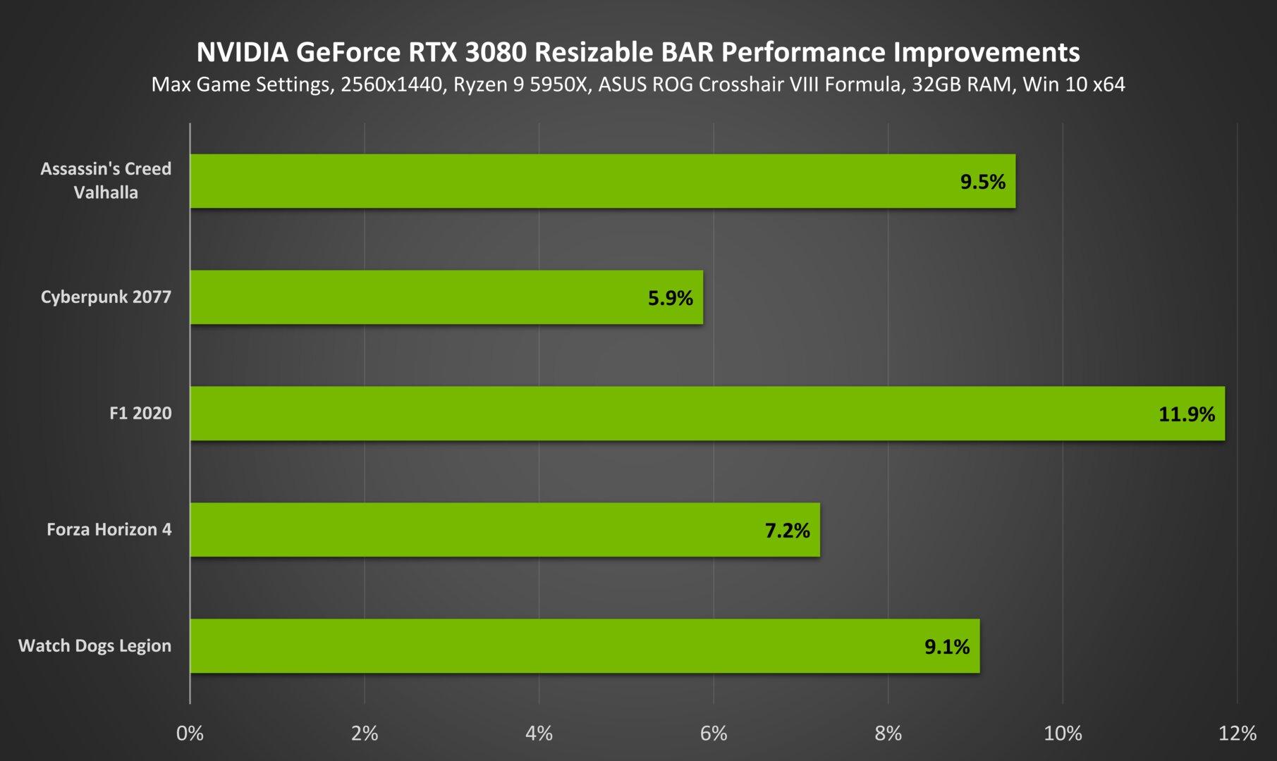 Von Nvidia versprochene Leistungszuwächse