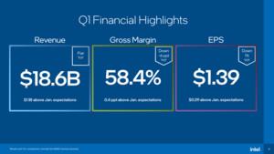 Quartalszahlen Intel: Starkes PC-Geschäft trifft auf Server-Schwäche und Strafe