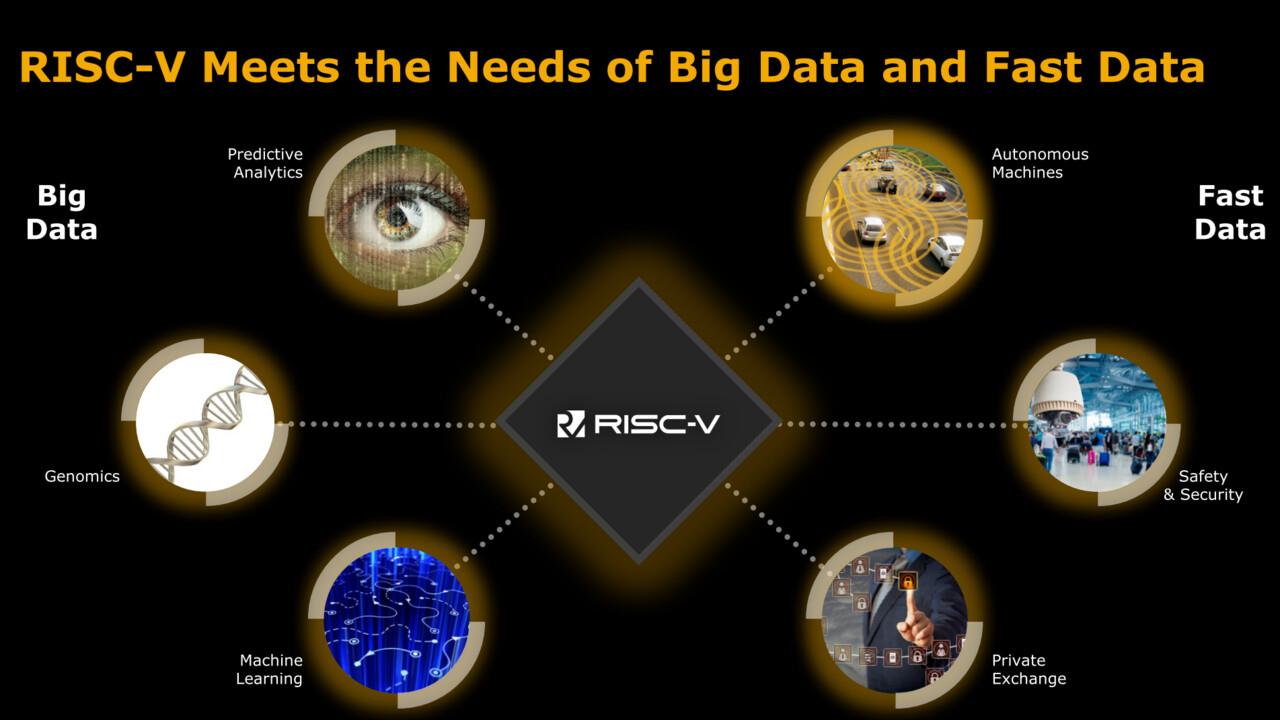 Übernahmegerüchte: Intel will SiFive und RISC-V für über 2 Milliarden US-Dollar