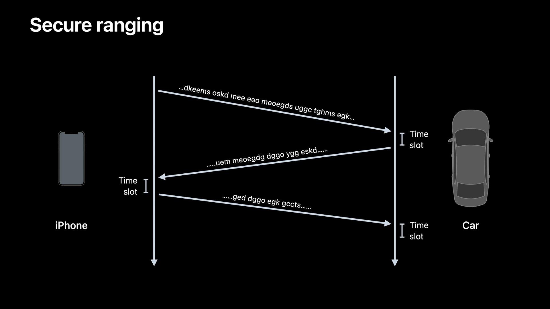 Bezpieczny protokół pasma między iPhonem a samochodem